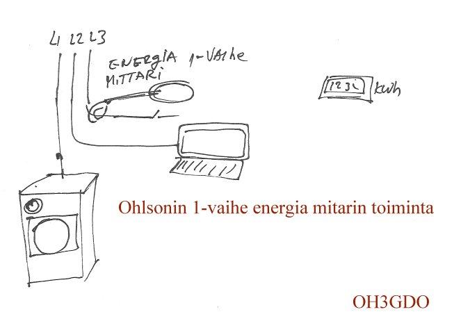 Olhson_energiamittari.jpg